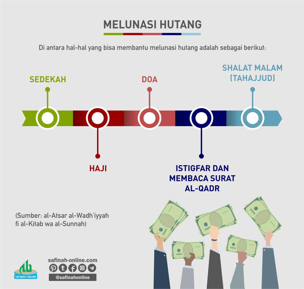 Safinahquote Melunasi Hutang Safinah Online