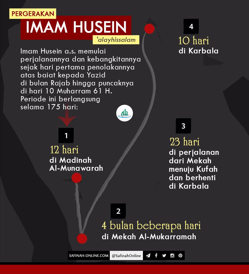 Pergerakan, Imam Husein, Karbala, Mekah, Madinah