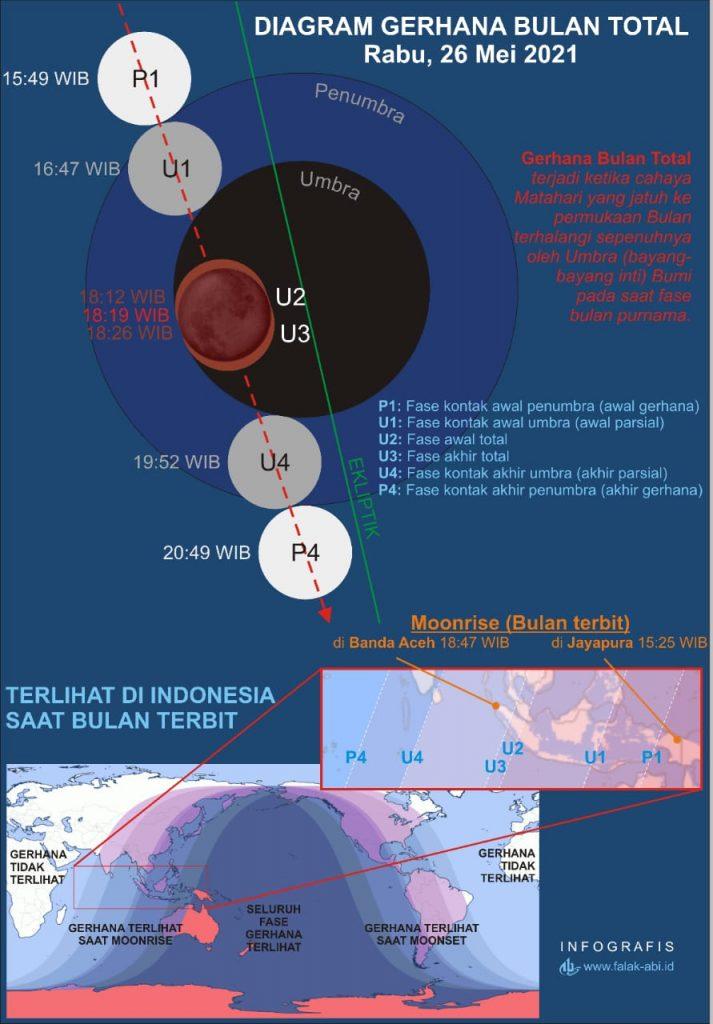 Diagram Gerhana Bulan Total pada Rabu 26 Mei 2021